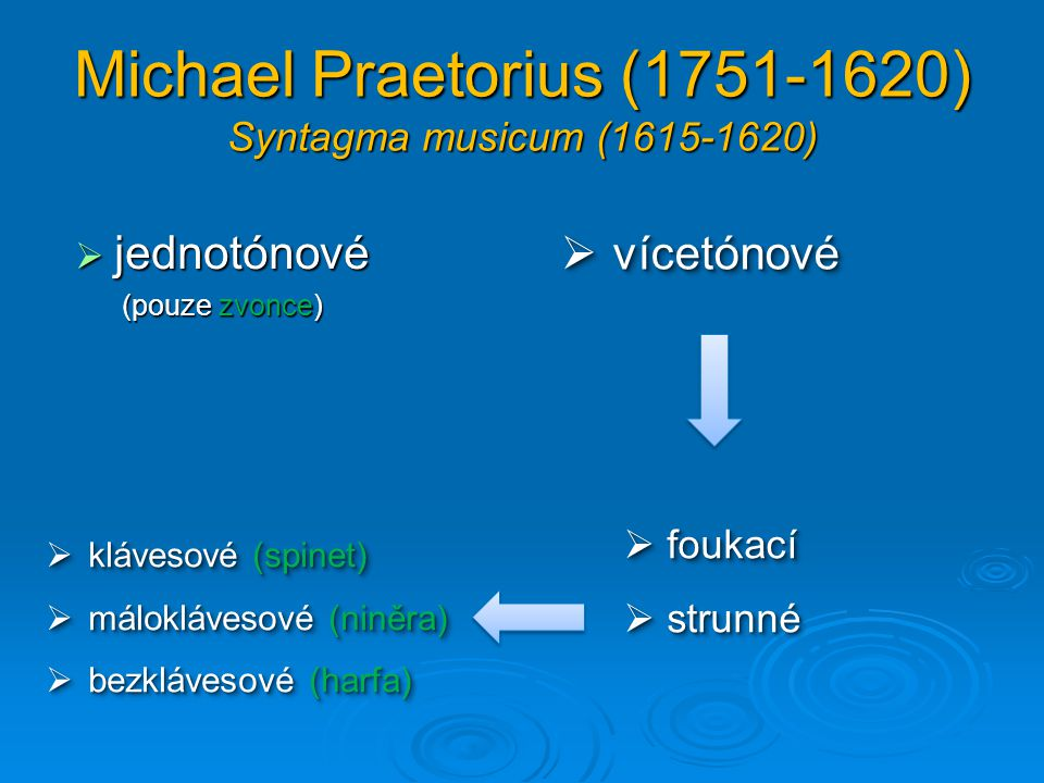 Michael Praetorius (II.)  foukací  strunné  náústkové (trubky)  plátkové (šalmaje)  náústkové (trubky)  plátkové (šalmaje)  se střevovými strunami (loutny)  s kovovými strunami (spinet)  se střevovými strunami (loutny)  s kovovými strunami (spinet)