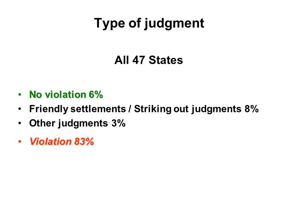 Type of judgment All 47 States No violation 6%No violation 6% Friendly settlements / Striking out judgments 8% Other judgments 3% Violation 83%Violation 83%