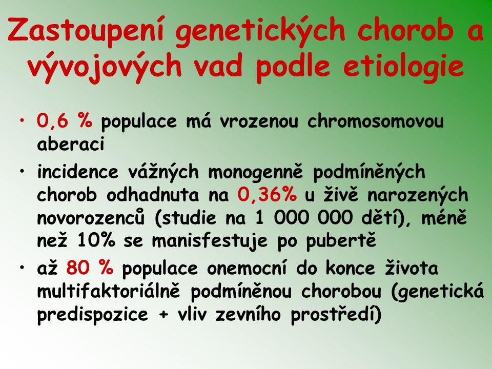 Zastoupení genetických chorob a vývojových vad podle etiologie 0,6 % populace má vrozenou chromosomovou aberaci incidence vážných monogenně podmíněnýc