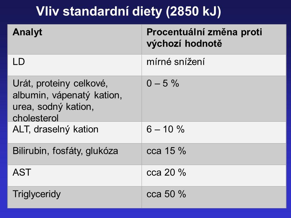 12 Vliv standardní diety (2850 kJ) AnalytProcentuální změna proti výchozí hodnotě LDmírné snížení Urát, proteiny celkové, albumin, vápenatý kation, ur