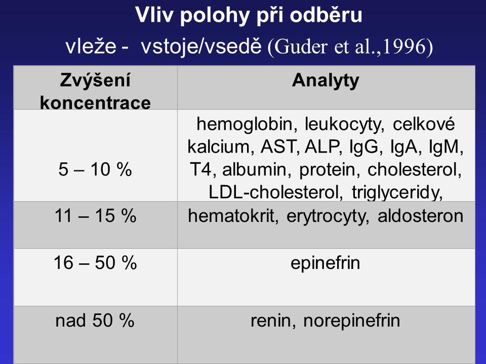 15 Vliv polohy při odběru vleže - vstoje/vsedě (Guder et al.,1996) Zvýšení koncentrace Analyty 5 – 10 % hemoglobin, leukocyty, celkové kalcium, AST, A