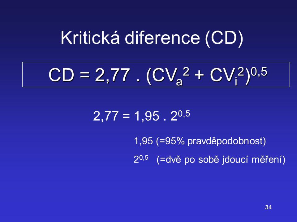 34 Kritická diference (CD) CD = 2,77. (CV a 2 + CV i 2 ) 0,5 CD = 2,77. (CV a 2 + CV i 2 ) 0,5 2,77 = 1,95. 2 0,5 1,95 (=95% pravděpodobnost) 2 0,5 (=