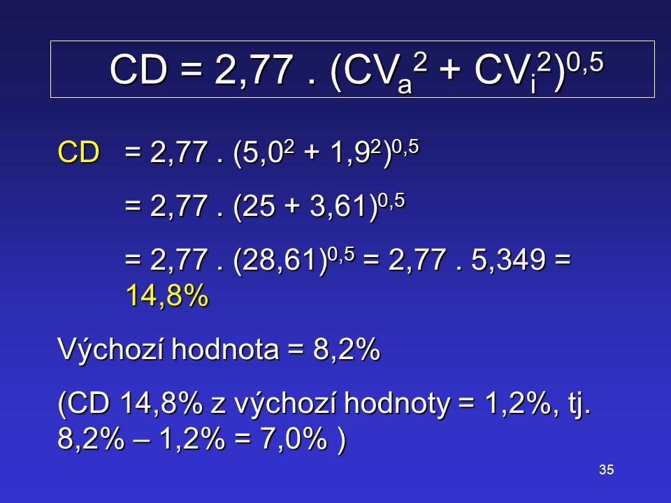 35 CD = 2,77. (CV a 2 + CV i 2 ) 0,5 CD = 2,77. (CV a 2 + CV i 2 ) 0,5 CD= 2,77. (5,0 2 + 1,9 2 ) 0,5 = 2,77. (25 + 3,61) 0,5 = 2,77. (28,61) 0,5 = 2,