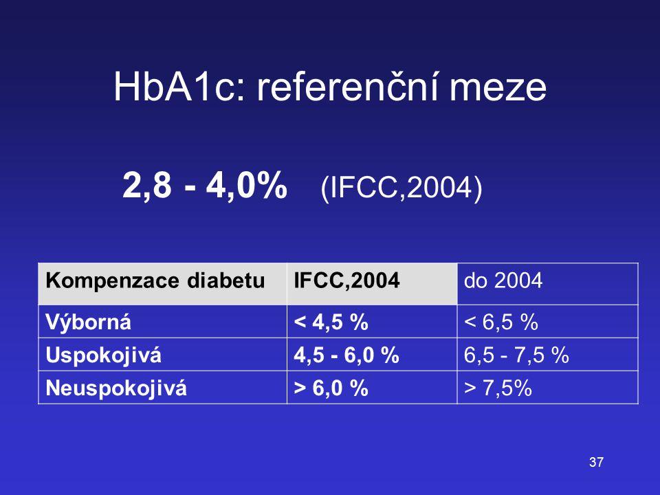37 HbA1c: referenční meze 2,8 - 4,0% (IFCC,2004) Kompenzace diabetuIFCC,2004do 2004 Výborná< 4,5 %< 6,5 % Uspokojivá4,5 - 6,0 %6,5 - 7,5 % Neuspokojiv
