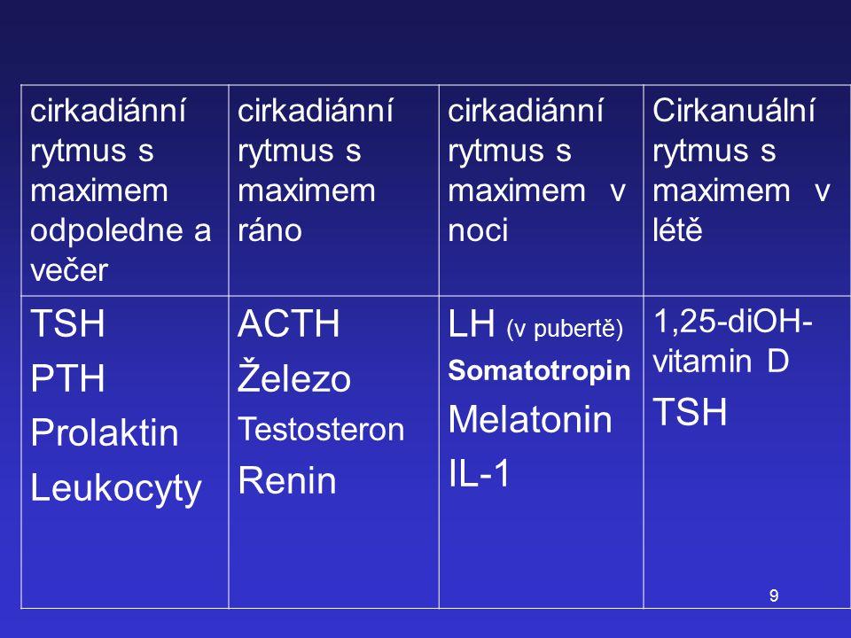 9 cirkadiánní rytmus s maximem odpoledne a večer cirkadiánní rytmus s maximem ráno cirkadiánní rytmus s maximem v noci Cirkanuální rytmus s maximem v