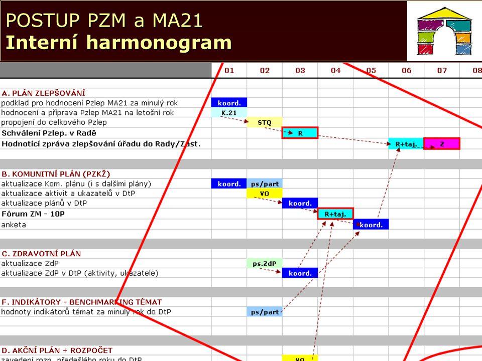 © NSZM ČR 200715© NSZM ČR15 POSTUP PZM a MA21 Interní harmonogram