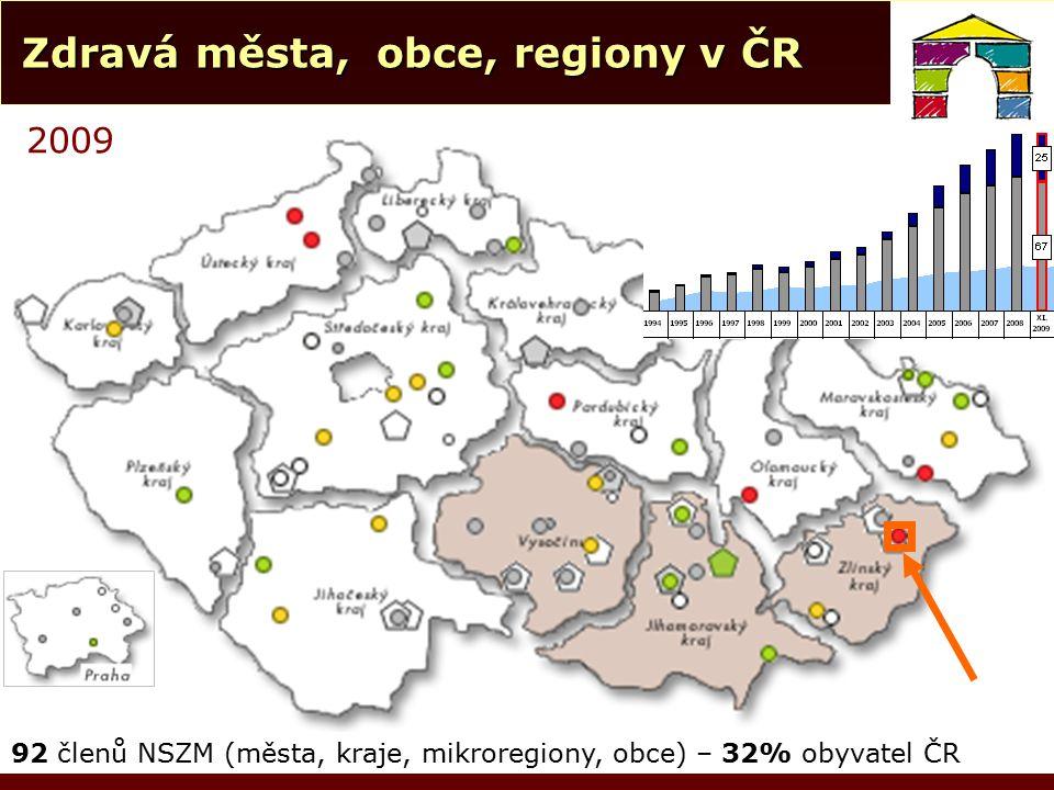 Zdravá města, obce, regiony v ČR Zdravá města, obce, regiony v ČR 2009 92 členů NSZM (města, kraje, mikroregiony, obce) – 32% obyvatel ČR