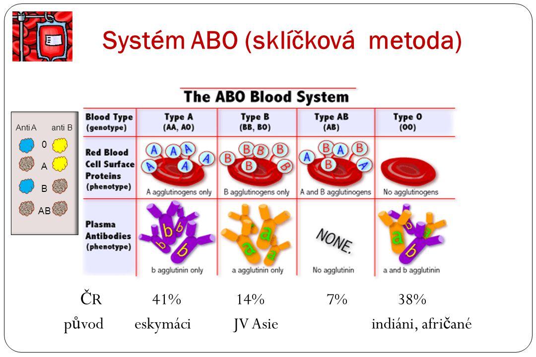 Systém ABO (sklíčková metoda) Č R 41% 14% 7% 38% p ů vod eskymáci JV Asie indiáni, afri č ané Anti A anti B 0 A B AB