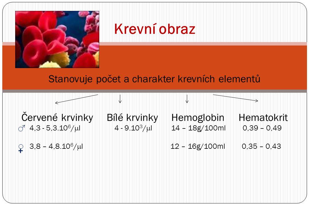 Stanovuje počet a charakter krevních elementů Červené krvinky Bílé krvinky Hemoglobin Hematokrit 4,3 - 5,3.10 6 /  l 4 - 9.10 3 /  l 14 – 18g/100ml 0,39 – 0,49 3,8 – 4,8.10 6 /  l 12 – 16g/100ml 0,35 – 0,43 Krevní obraz