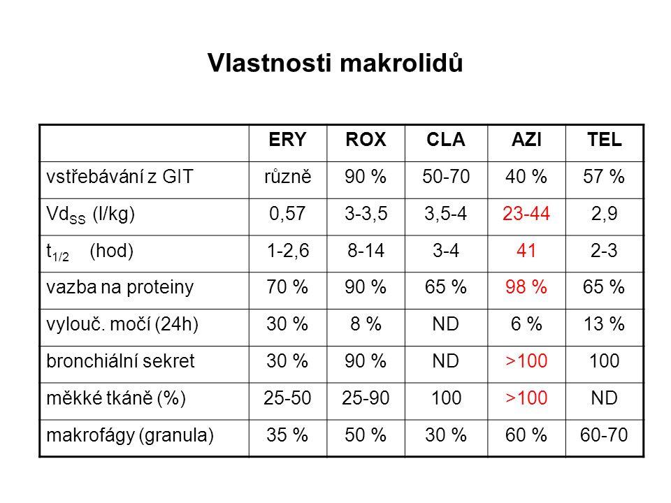 Vlastnosti makrolidů ERYROXCLAAZITEL vstřebávání z GITrůzně90 %50-7040 %57 % Vd SS (l/kg)0,573-3,53,5-423-442,9 t 1/2 (hod)1-2,68-143-4412-3 vazba na