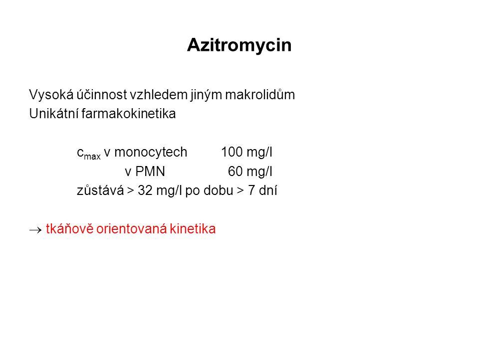 Azitromycin Vysoká účinnost vzhledem jiným makrolidům Unikátní farmakokinetika c max v monocytech 100 mg/l v PMN 60 mg/l zůstává > 32 mg/l po dobu > 7
