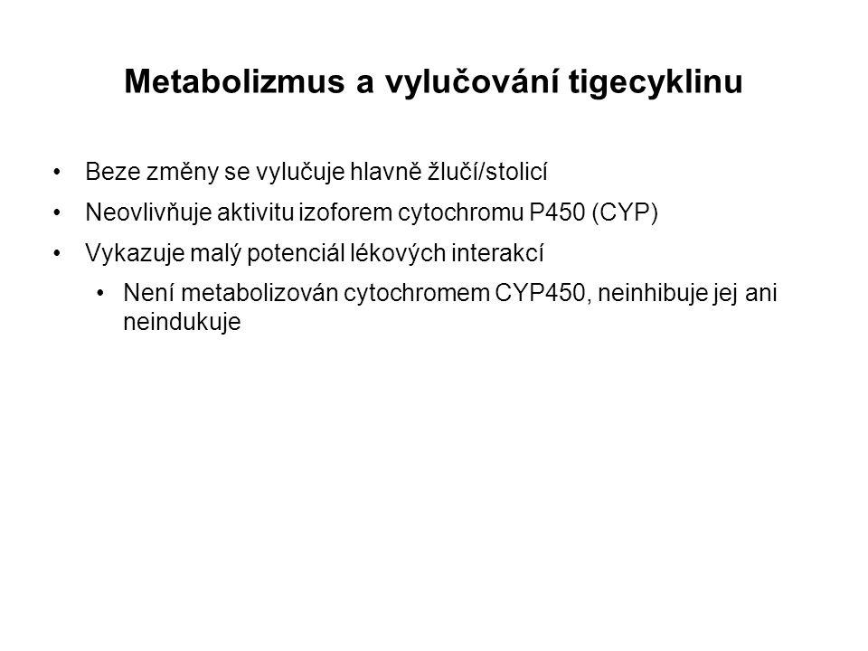 Metabolizmus a vylučování tigecyklinu Beze změny se vylučuje hlavně žlučí/stolicí Neovlivňuje aktivitu izoforem cytochromu P450 (CYP) Vykazuje malý po