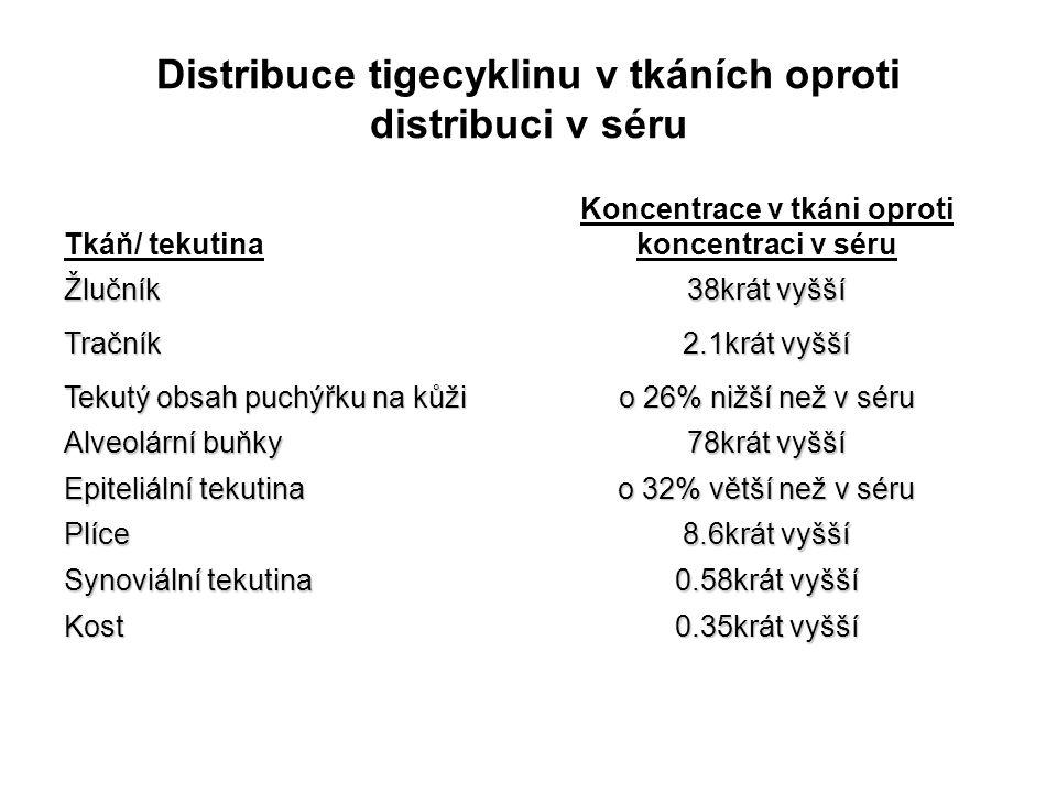 Distribuce tigecyklinu v tkáních oproti distribuci v séru Tkáň/ tekutina Koncentrace v tkáni oproti koncentraci v séru Žlučník 38krát vyšší Tračník 2.
