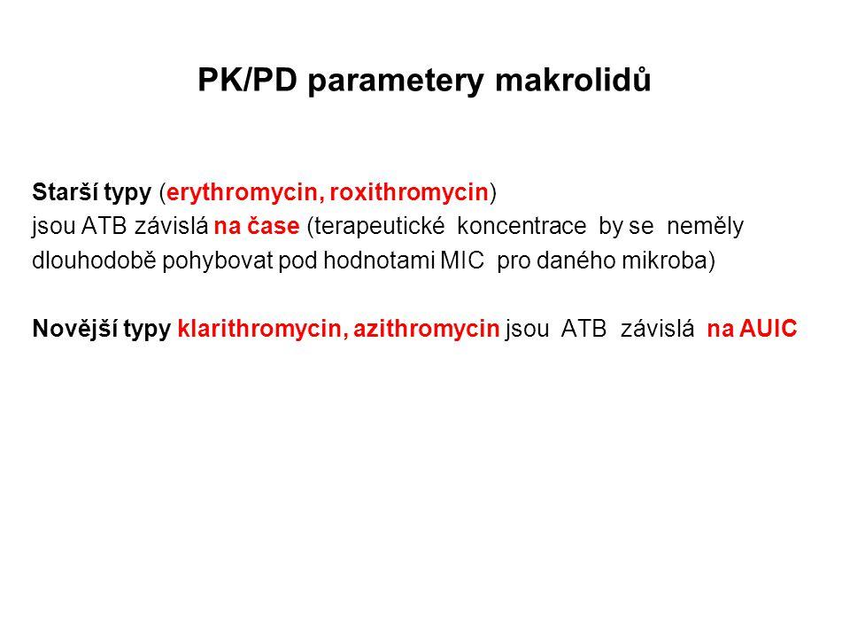PK/PD parametery makrolidů Starší typy (erythromycin, roxithromycin) jsou ATB závislá na čase (terapeutické koncentrace by se neměly dlouhodobě pohybo