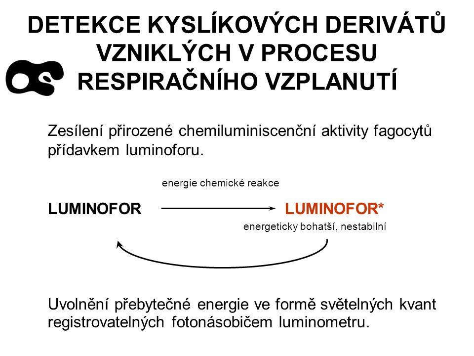 DETEKCE KYSLÍKOVÝCH DERIVÁTŮ VZNIKLÝCH V PROCESU RESPIRAČNÍHO VZPLANUTÍ Zesílení přirozené chemiluminiscenční aktivity fagocytů přídavkem luminoforu.