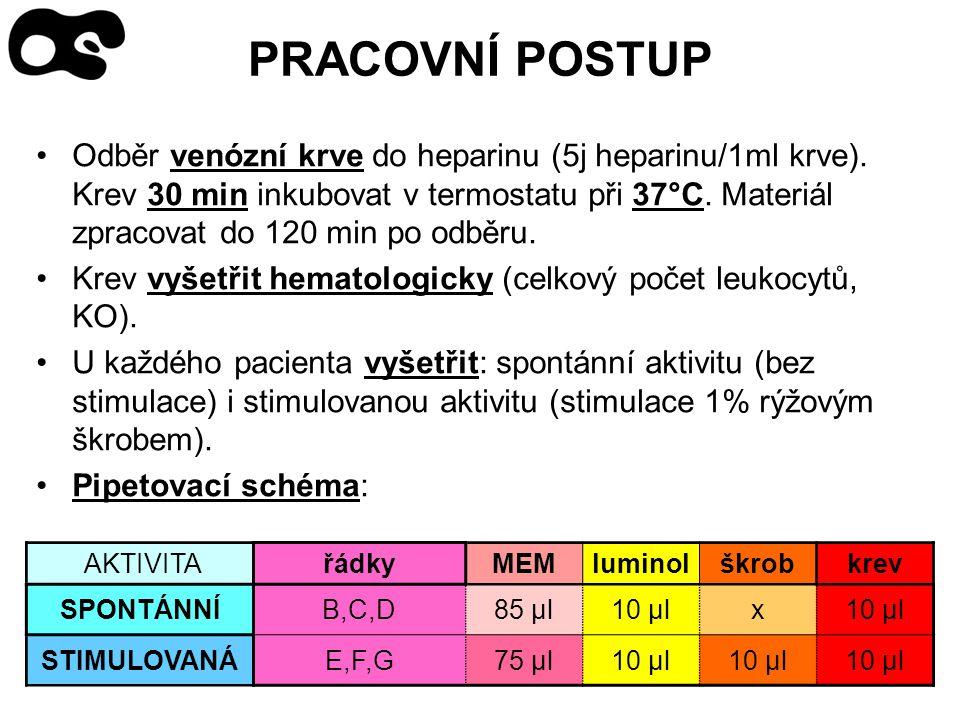 PRACOVNÍ POSTUP Odběr venózní krve do heparinu (5j heparinu/1ml krve). Krev 30 min inkubovat v termostatu při 37°C. Materiál zpracovat do 120 min po o