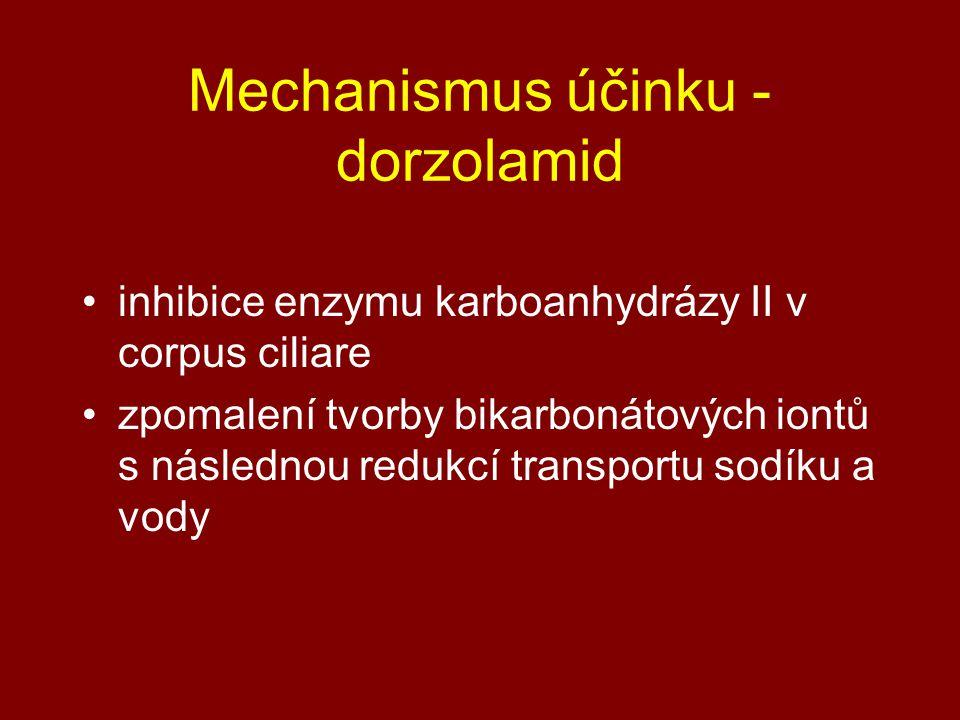 Mechanismus účinku - dorzolamid inhibice enzymu karboanhydrázy II v corpus ciliare zpomalení tvorby bikarbonátových iontů s následnou redukcí transportu sodíku a vody
