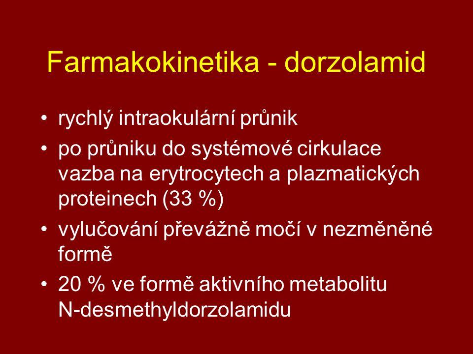 Farmakokinetika - dorzolamid rychlý intraokulární průnik po průniku do systémové cirkulace vazba na erytrocytech a plazmatických proteinech (33 %) vylučování převážně močí v nezměněné formě 20 % ve formě aktivního metabolitu N-desmethyldorzolamidu