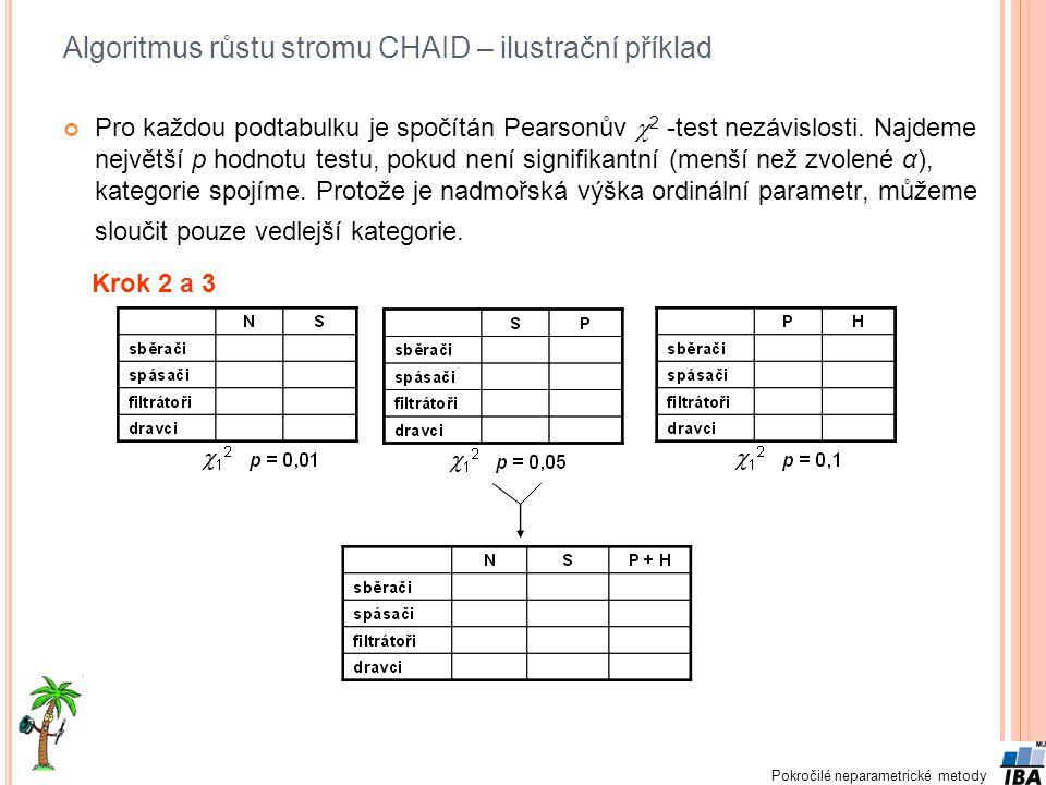 Pokročilé neparametrické metody Algoritmus růstu stromu CHAID – ilustrační příklad Pro každou podtabulku je spočítán Pearsonův  2 -test nezávislosti.