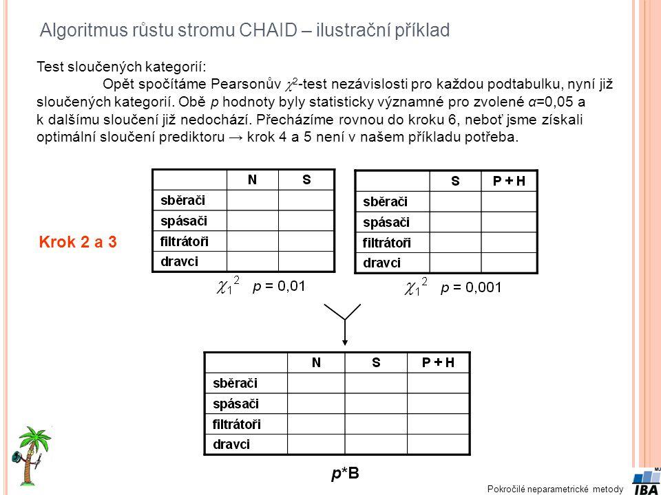 Pokročilé neparametrické metody Algoritmus růstu stromu CHAID – ilustrační příklad Test sloučených kategorií: Opět spočítáme Pearsonův  2 -test nezáv