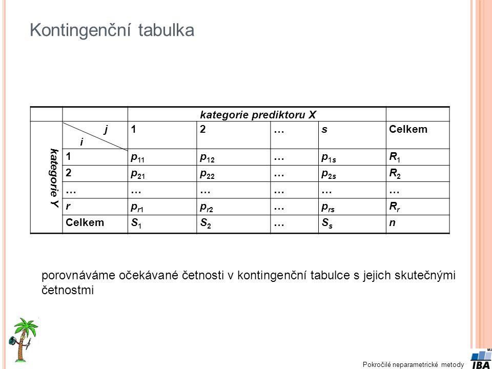 Pokročilé neparametrické metody Kontingenční tabulka kategorie prediktoru X kategorie Y j i 12…sCelkem 1p 11 p 12 …p1sp1s R1R1 2p 21 p 22 …p2sp2s R2R2