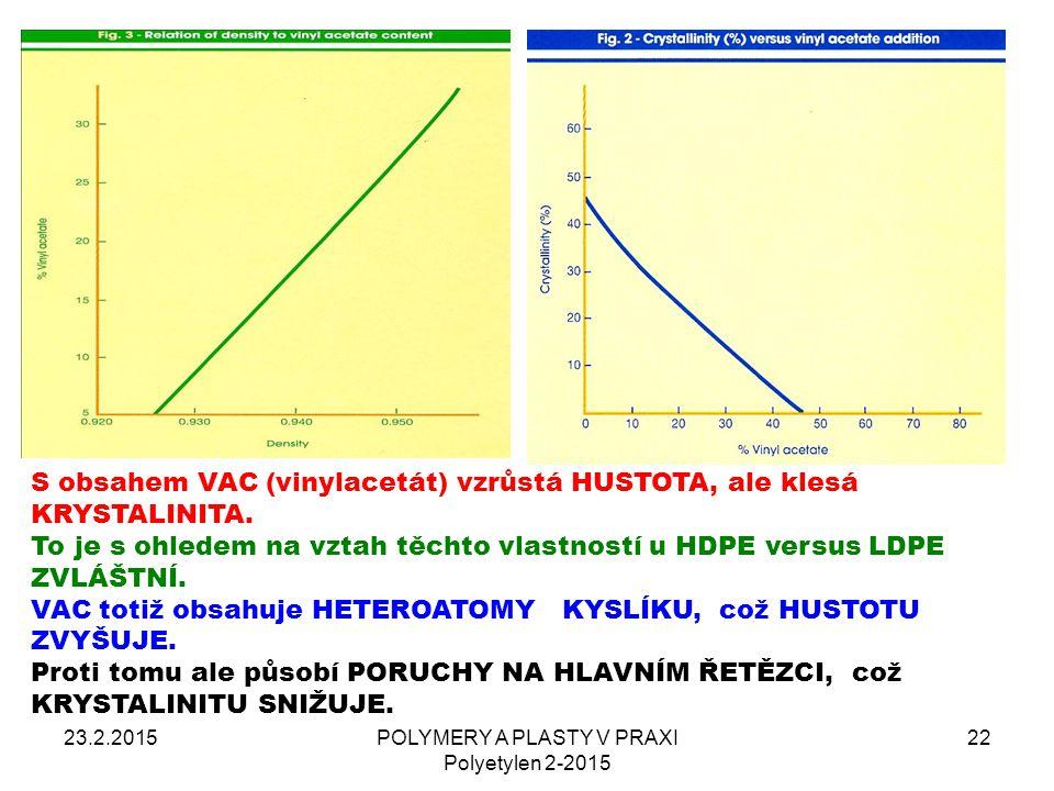 23.2.2015POLYMERY A PLASTY V PRAXI Polyetylen 2-2015 22 S obsahem VAC (vinylacetát) vzrůstá HUSTOTA, ale klesá KRYSTALINITA. To je s ohledem na vztah
