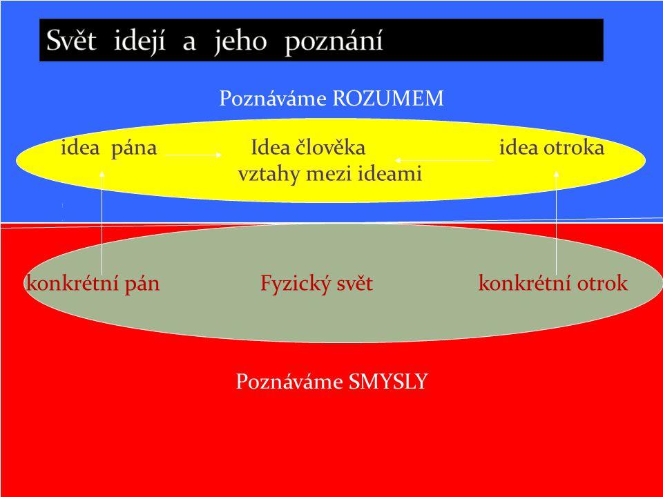 Poznáváme ROZUMEM Poznáváme SMYSLY Poznáváme ROZUMEM idea pána Idea člověka idea otroka vztahy mezi ideami P o z n á v á m e R O Z U M E M konkrétní pán Fyzický svět konkrétní otrok