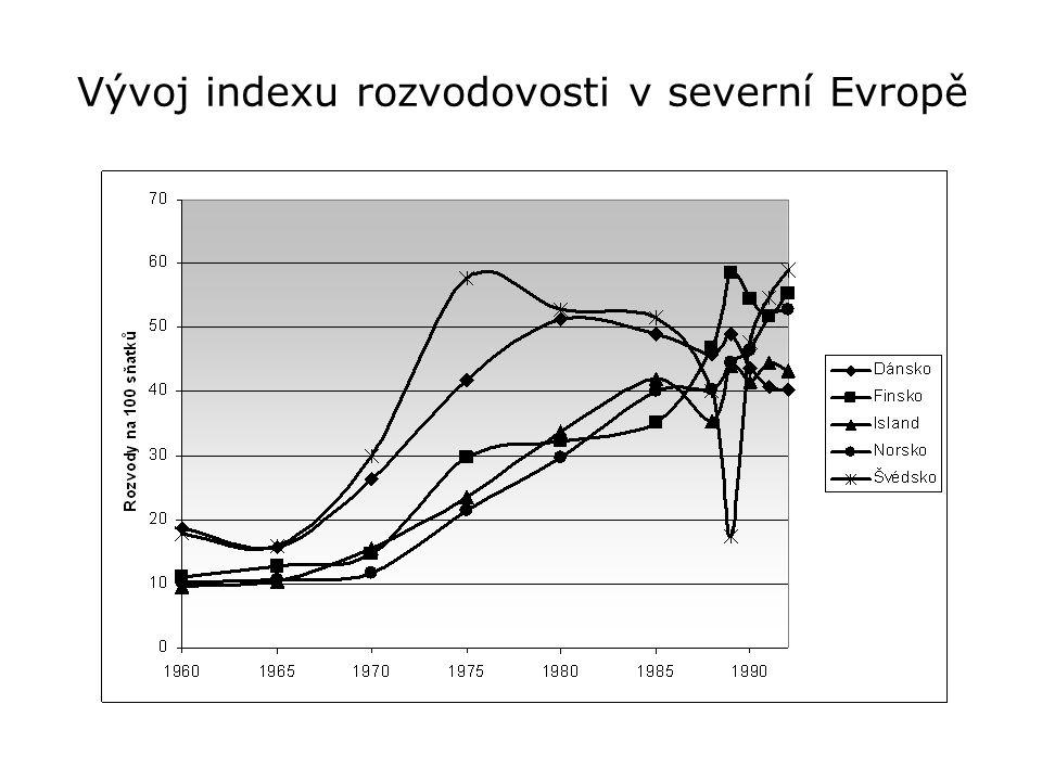 Vývoj indexu rozvodovosti v severní Evropě