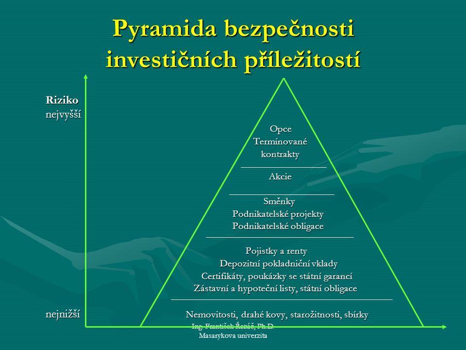 Ing. František Řezáč, Ph.D. Masarykova univerzita Pyramida bezpečnosti investičních příležitostí Riziko nejvyšší nejvyšší Opce Opce Termínované Termín