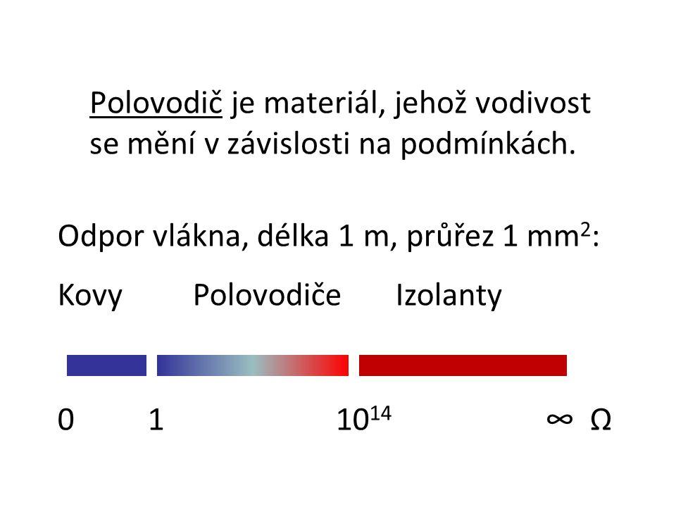 Polovodič je materiál, jehož vodivost se mění v závislosti na podmínkách. Odpor vlákna, délka 1 m, průřez 1 mm 2 : KovyPolovodičeIzolanty 0 1 10 14 ∞