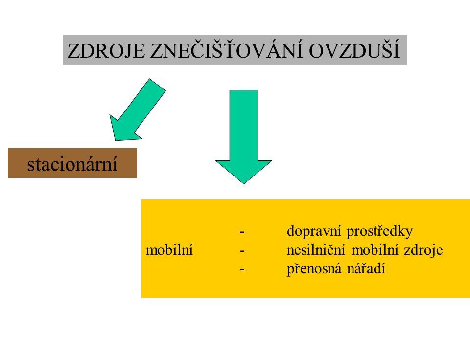 - dopravní prostředky mobilní- nesilniční mobilní zdroje -přenosná nářadí ZDROJE ZNEČIŠŤOVÁNÍ OVZDUŠÍ stacionární