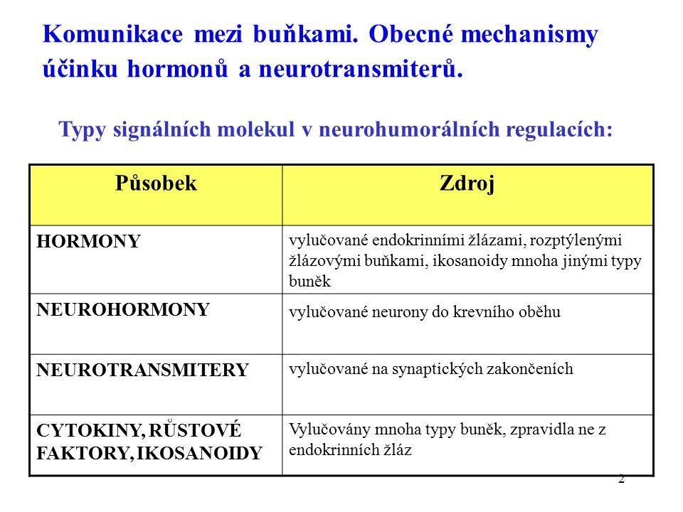 2 Komunikace mezi buňkami.Obecné mechanismy účinku hormonů a neurotransmiterů.