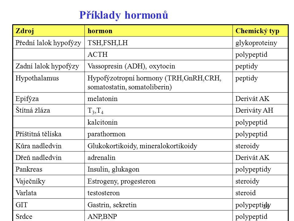 26 ZdrojhormonChemický typ Přední lalok hypofýzyTSH,FSH,LHglykoproteiny ACTHpolypeptid Zadní lalok hypofýzyVassopresin (ADH), oxytocinpeptidy HypothalamusHypofýzotropní hormony (TRH,GnRH,CRH, somatostatin, somatoliberin) peptidy EpifýzamelatoninDerivát AK Štítná žlázaT 3,T 4 Deriváty AH kalcitoninpolypeptid Příštitná tělískaparathormonpolypeptid Kůra nadledvinGlukokortikoidy, mineralokortikoidysteroidy Dřeň nadledvinadrenalinDerivát AK PankreasInsulin, glukagonpolypeptidy VaječníkyEstrogeny, progesteronsteroidy Varlatatestosteronsteroid GITGastrin, sekretinpolypeptidy SrdceANP,BNPpolypeptid Příklady hormonů