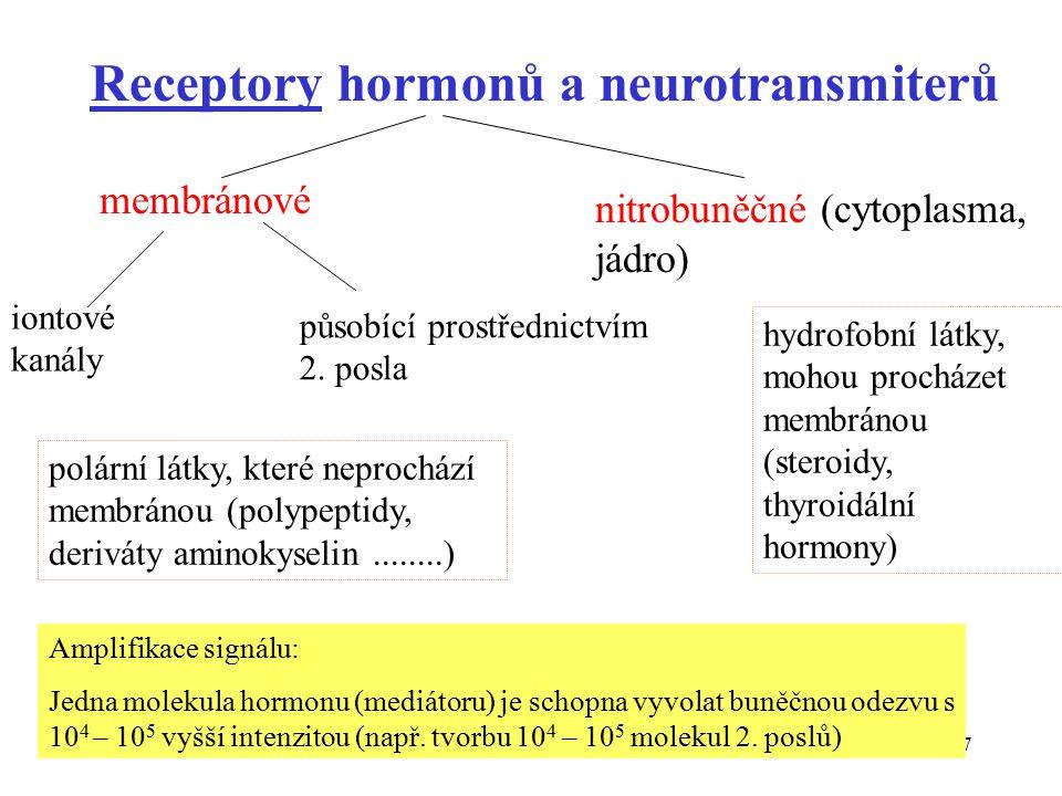 27 Receptory hormonů a neurotransmiterů membránové nitrobuněčné (cytoplasma, jádro) iontové kanály působící prostřednictvím 2.