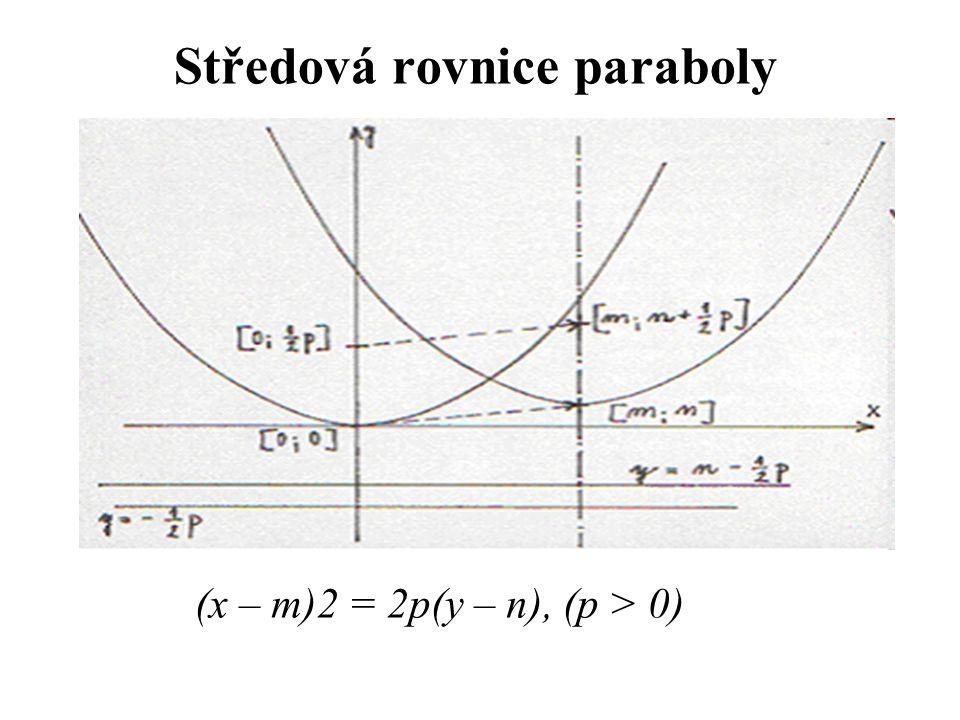 Středová rovnice paraboly (x – m)2 = 2p(y – n), (p > 0)