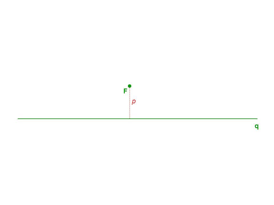 q F Parabola je množina všech bodů v rovině, které mají stejnou vzdálenost od dané přímky q jako od daného bodu F, který na přímce q neleží.