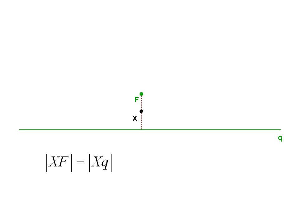 q F PARABOLA Parabola je množina všech bodů v rovině, které mají stejnou vzdálenost od dané přímky q jako od daného bodu F, který na přímce q neleží.