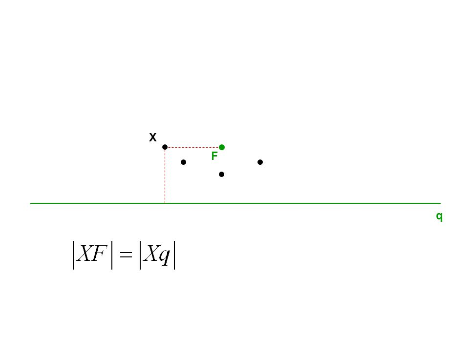 q F PARABOLA F – ohnisko q – řídicí přímka V V – vrchol p pp p - parametr