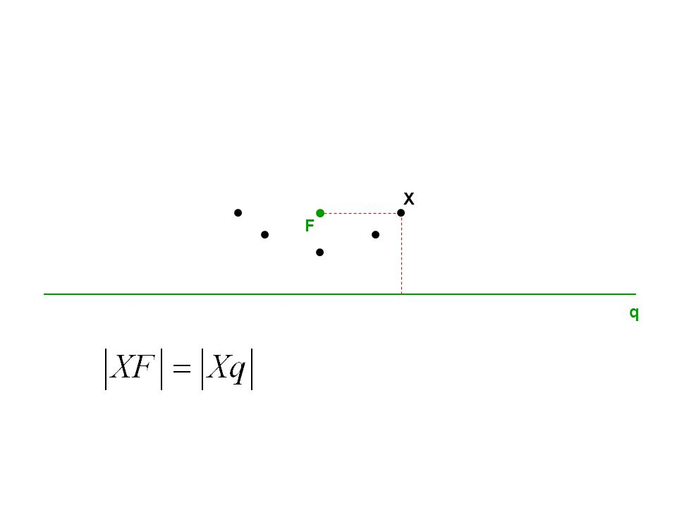 q F V V[0,0] Vrcholová rovnice paraboly x y X F[0, ] p 2 q: y= p 2