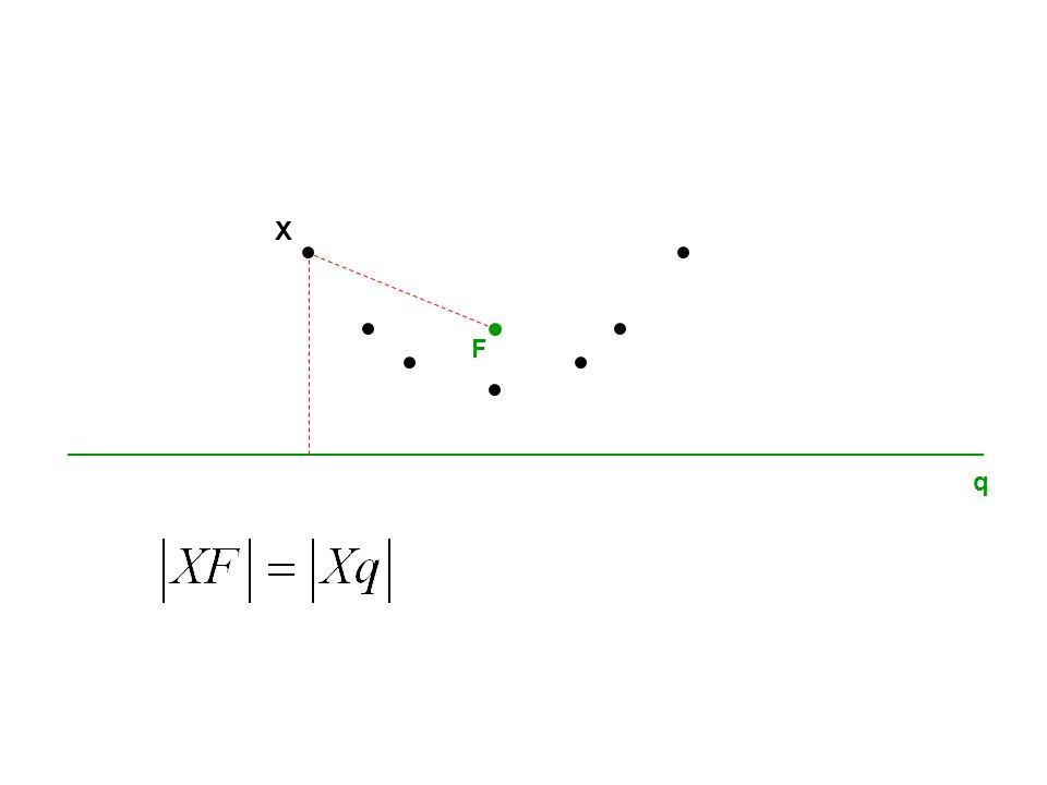 q F V Vrcholová rovnice paraboly x y X X je bod paraboly, právě když platí: V[0,0] F[0, ] p 2 q: y= p 2