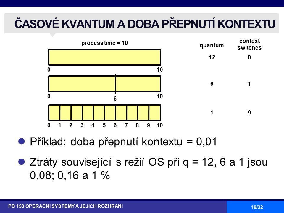 19/32 ČASOVÉ KVANTUM A DOBA PŘEPNUTÍ KONTEXTU PB 153 OPERAČNÍ SYSTÉMY A JEJICH ROZHRANÍ Příklad: doba přepnutí kontextu = 0,01 Ztráty související s režií OS při q = 12, 6 a 1 jsou 0,08; 0,16 a 1 % 0 0 0 10 6 6789 54321 process time = 10 quantum context switches 120 61 19