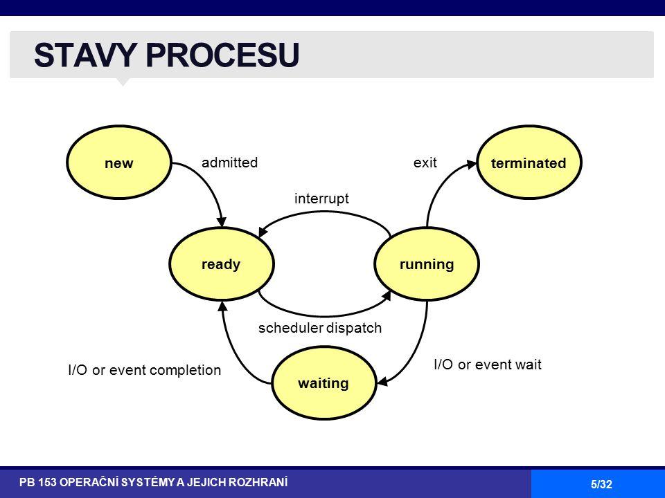 26/32 PŘÍKLAD: LINUX (5) PB 153 OPERAČNÍ SYSTÉMY A JEJICH ROZHRANÍ System Calls Related to Scheduling System CallDescription nice( )Change the priority of a conventional process.