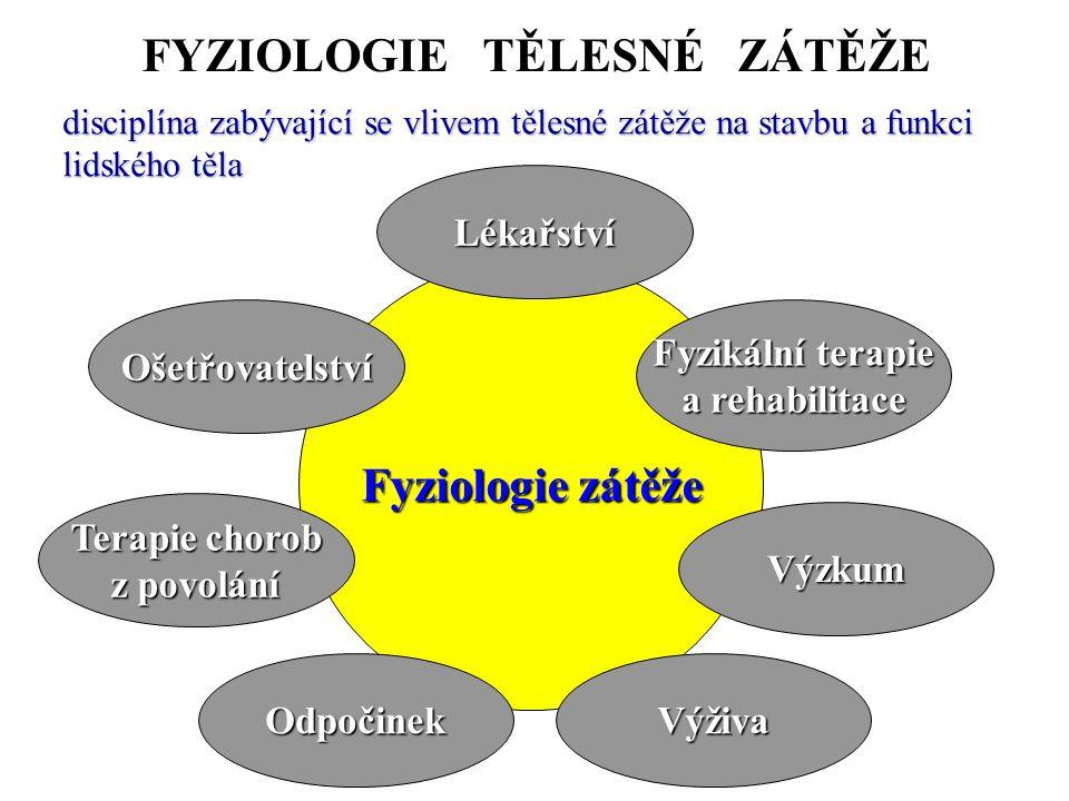FYZIOLOGIE TĚLESNÉ ZÁTĚŽE disciplína zabývající se vlivem tělesné zátěže na stavbu a funkci lidského těla Fyziologie zátěže Terapie chorob z povolání