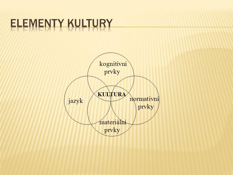 KULTURA kognitivní prvky normativní prvky jazyk materiální prvky