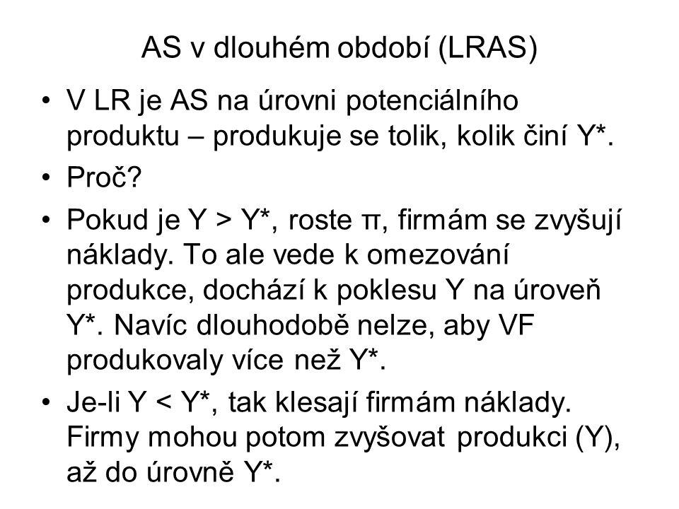 AS v dlouhém období (LRAS) V LR je AS na úrovni potenciálního produktu – produkuje se tolik, kolik činí Y*.