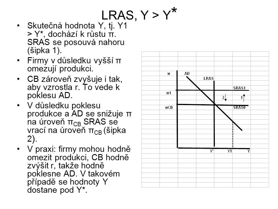 LRAS, Y > Y * Skutečná hodnota Y, tj.Y1 > Y*, dochází k růstu π.