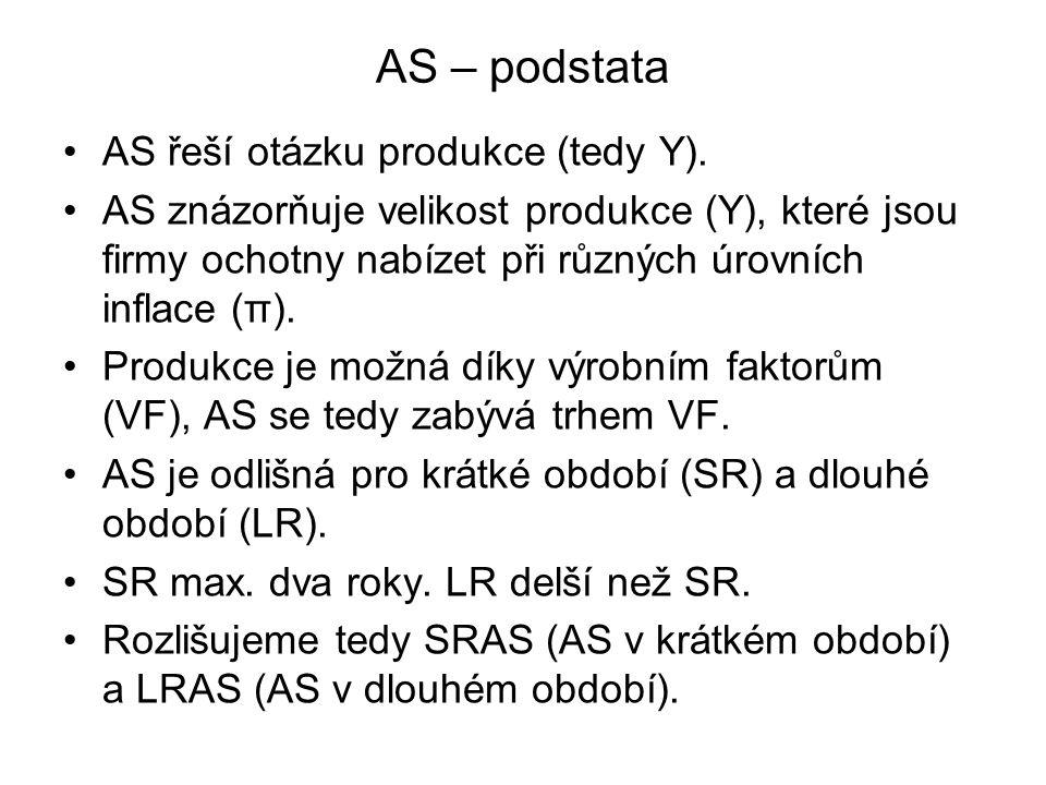 AS – podstata AS řeší otázku produkce (tedy Y).