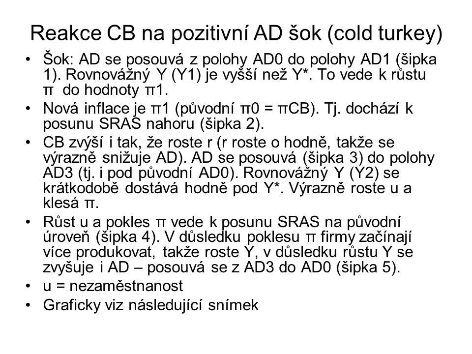 Reakce CB na pozitivní AD šok (cold turkey) Šok: AD se posouvá z polohy AD0 do polohy AD1 (šipka 1).