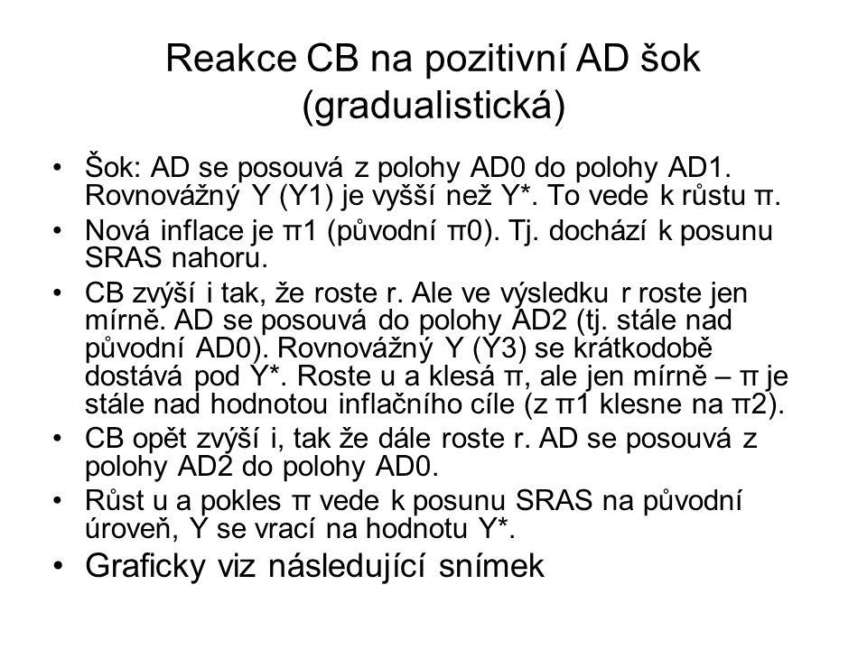 Reakce CB na pozitivní AD šok (gradualistická) Šok: AD se posouvá z polohy AD0 do polohy AD1.