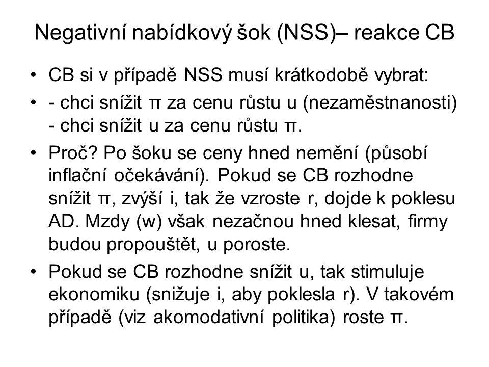 Negativní nabídkový šok (NSS)– reakce CB CB si v případě NSS musí krátkodobě vybrat: - chci snížit π za cenu růstu u (nezaměstnanosti) - chci snížit u za cenu růstu π.